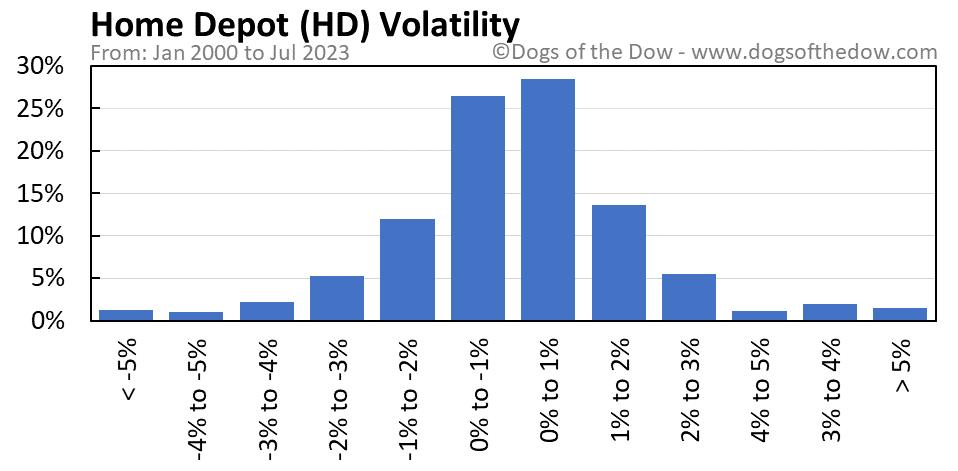 HD volatility chart