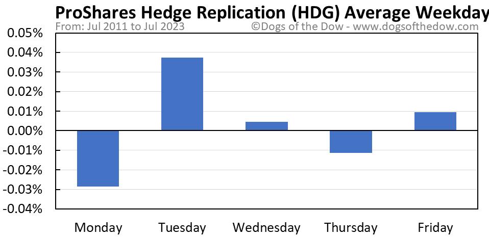 HDG average weekday chart