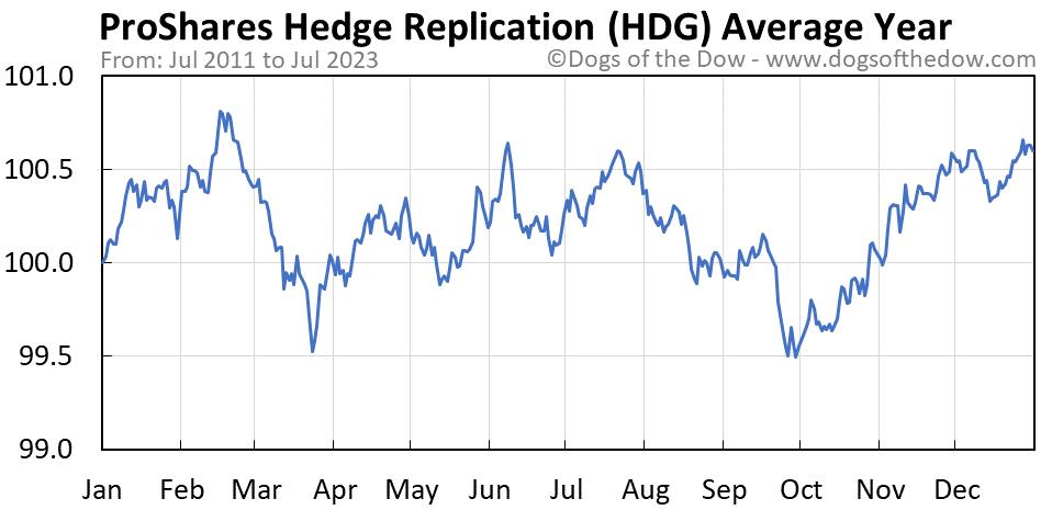 HDG average year chart