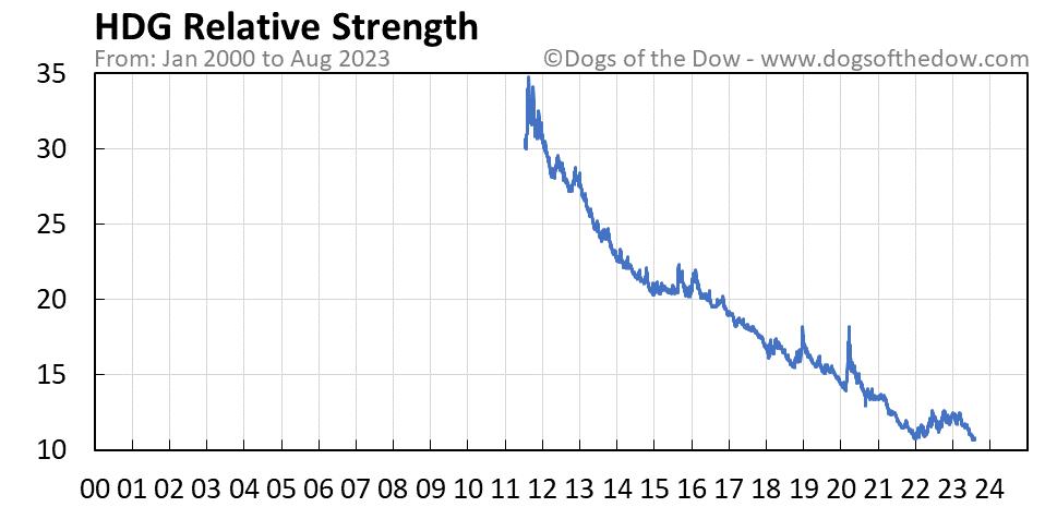 HDG relative strength chart
