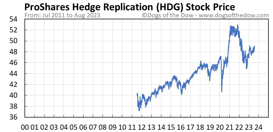 HDG stock price chart