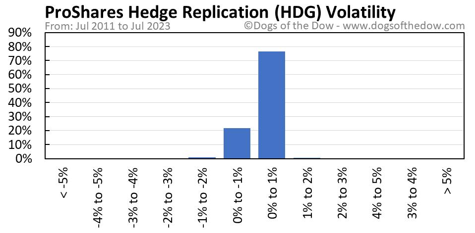 HDG volatility chart