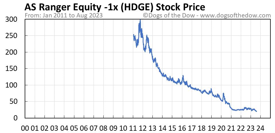 HDGE stock price chart