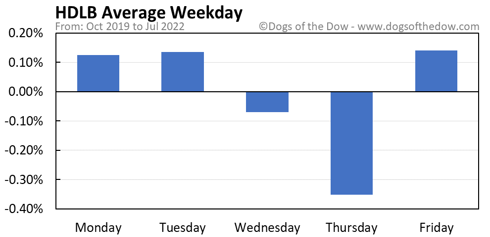 HDLB average weekday chart