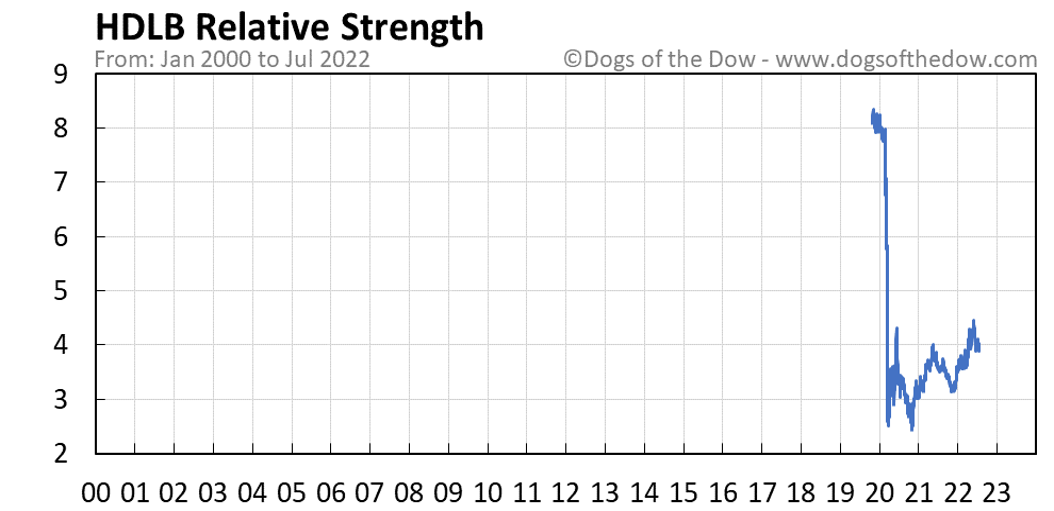 HDLB relative strength chart