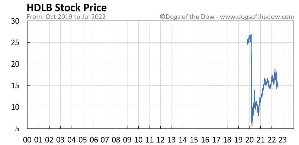 HDLB stock price chart
