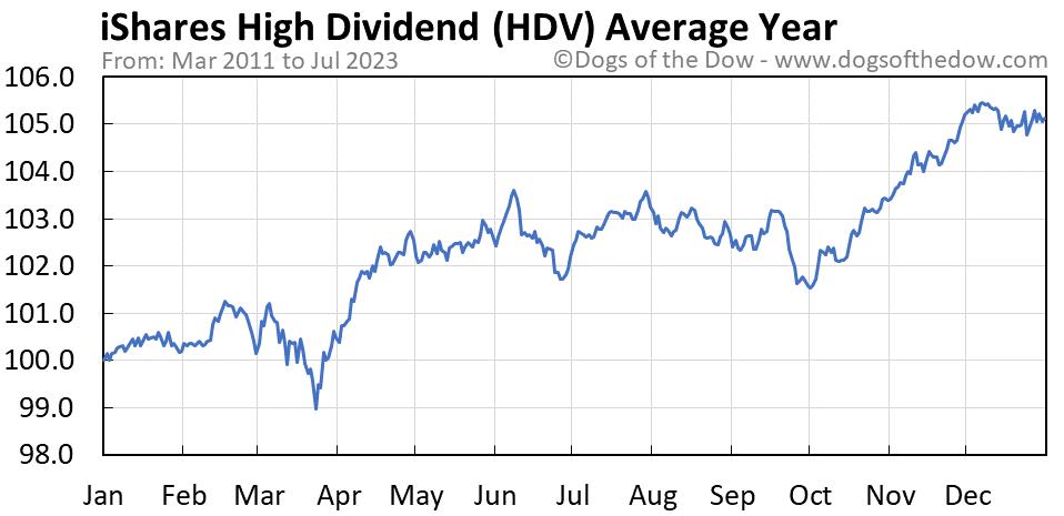 HDV average year chart