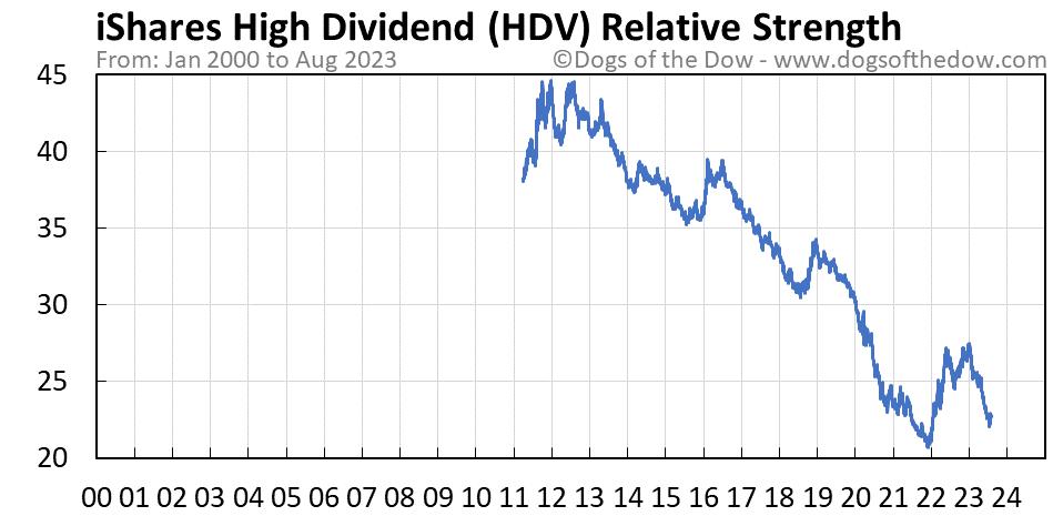 HDV relative strength chart