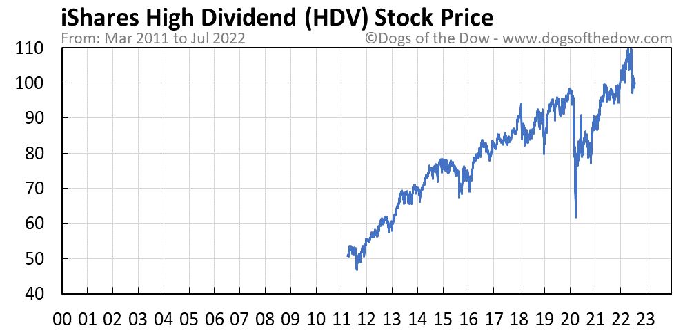 HDV stock price chart