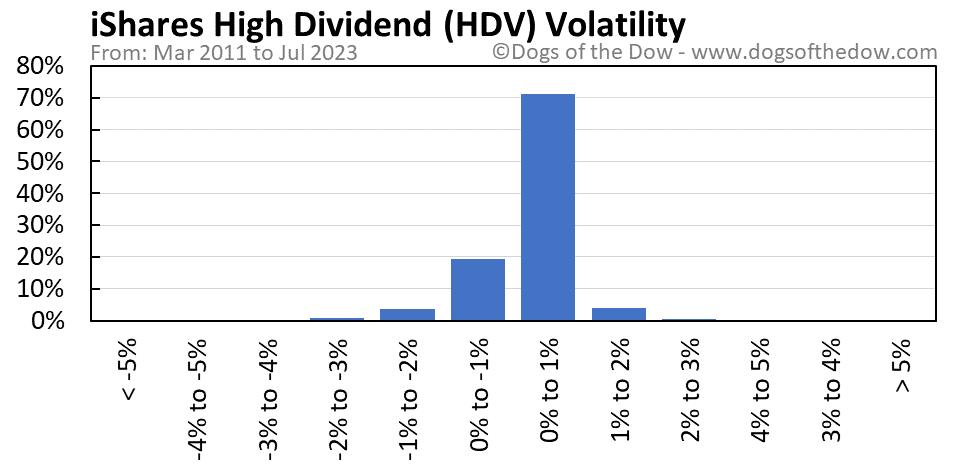 HDV volatility chart