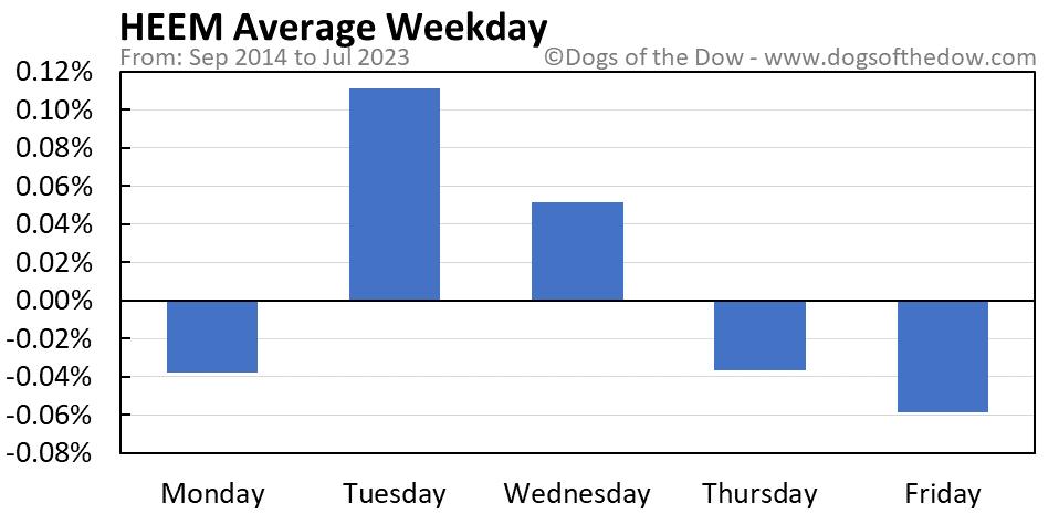 HEEM average weekday chart