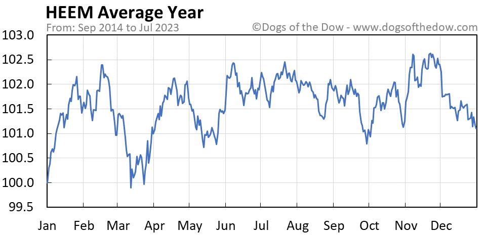 HEEM average year chart