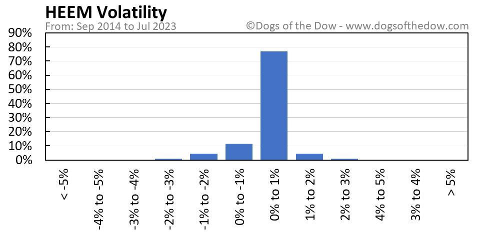 HEEM volatility chart