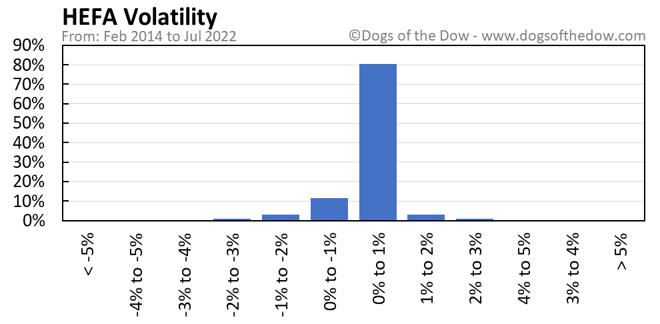 HEFA volatility chart
