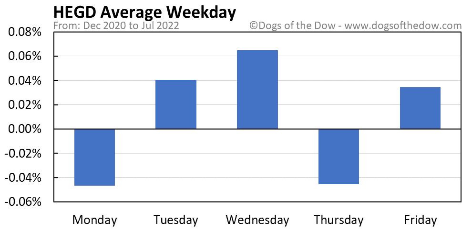 HEGD average weekday chart