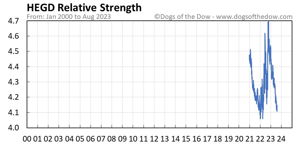 HEGD relative strength chart
