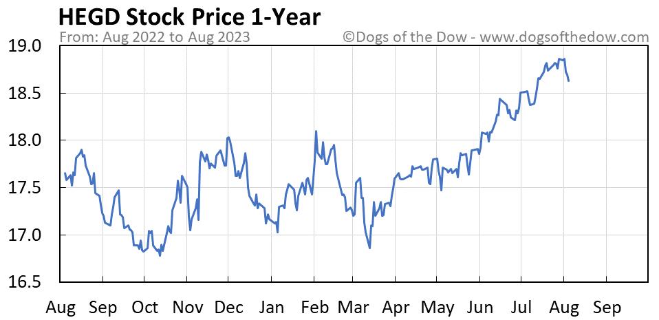 HEGD 1-year stock price chart