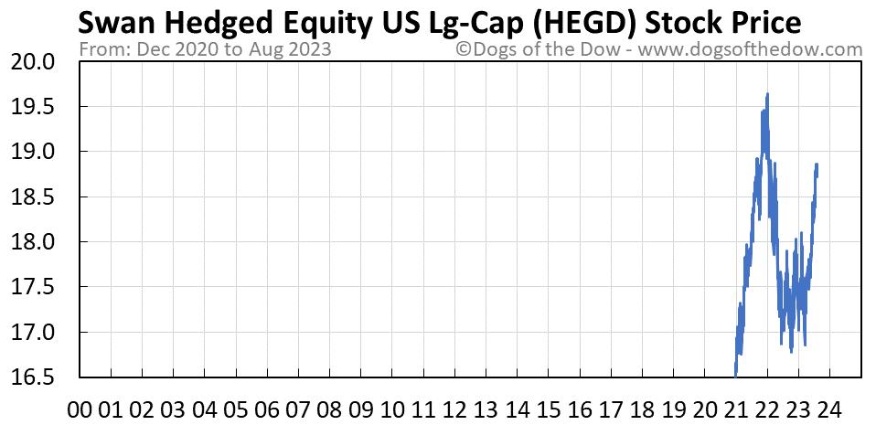 HEGD stock price chart