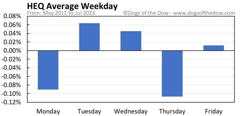 HEQ average weekday chart