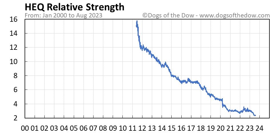 HEQ relative strength chart