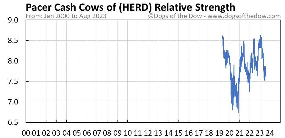 HERD relative strength chart