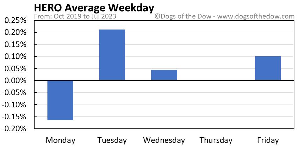 HERO average weekday chart