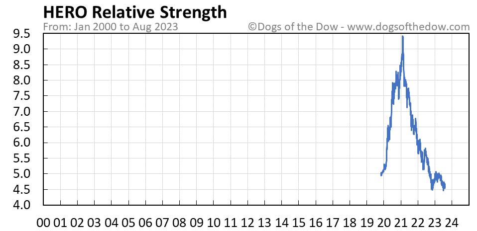 HERO relative strength chart