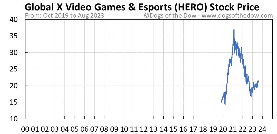 HERO stock price chart