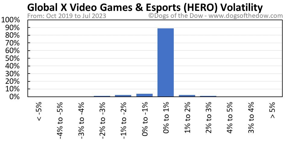 HERO volatility chart