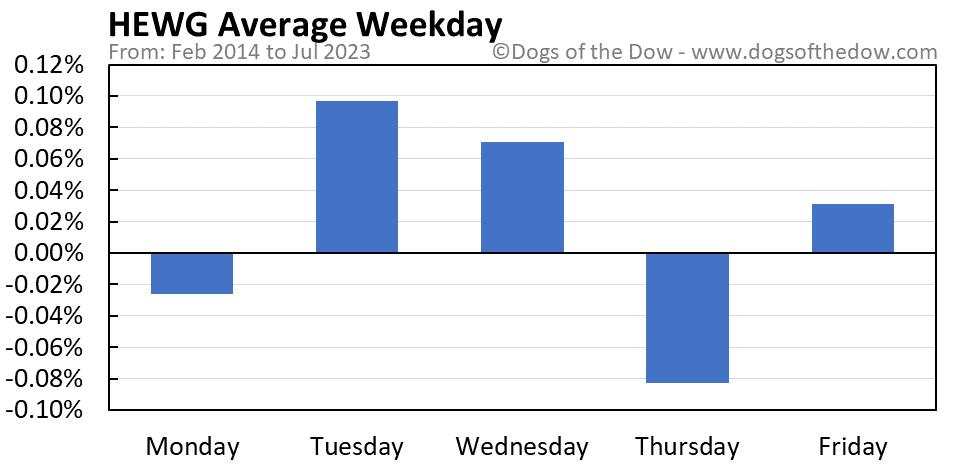 HEWG average weekday chart