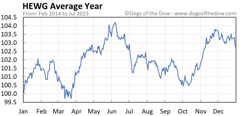 HEWG average year chart