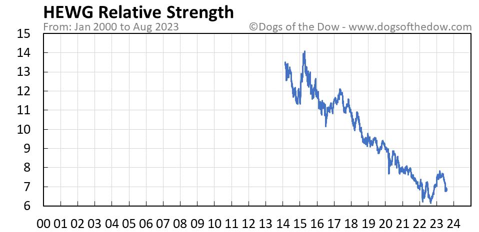 HEWG relative strength chart
