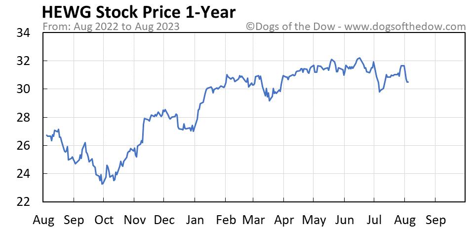 HEWG 1-year stock price chart