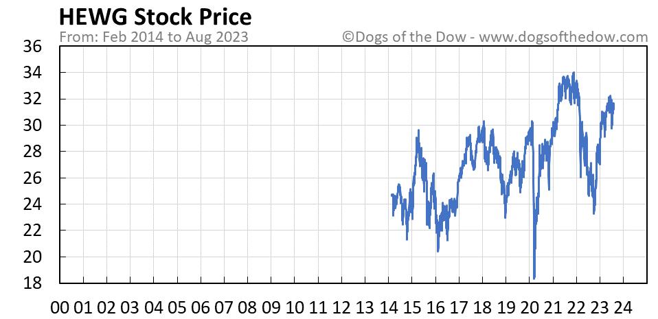 HEWG stock price chart