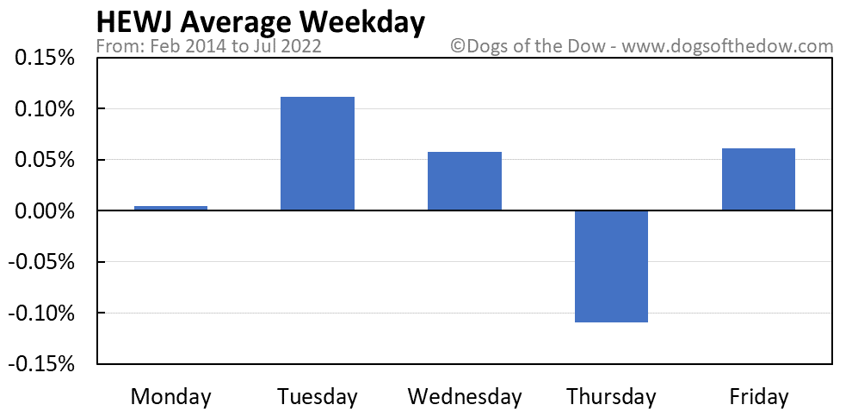 HEWJ average weekday chart