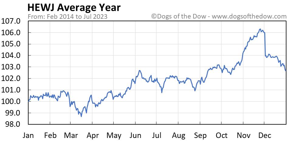 HEWJ average year chart