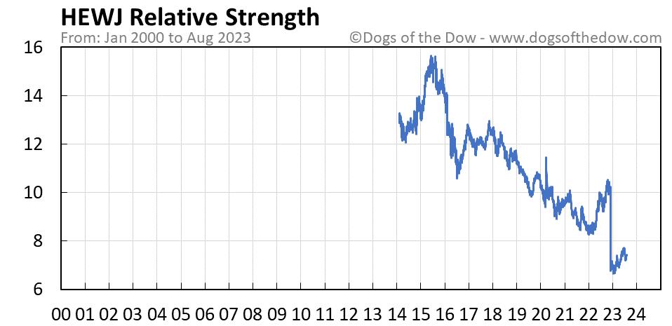 HEWJ relative strength chart