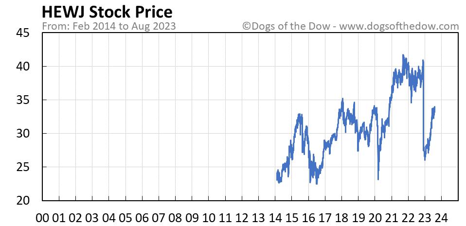 HEWJ stock price chart