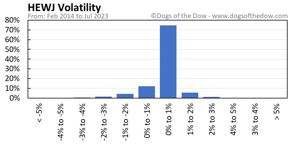 HEWJ volatility chart