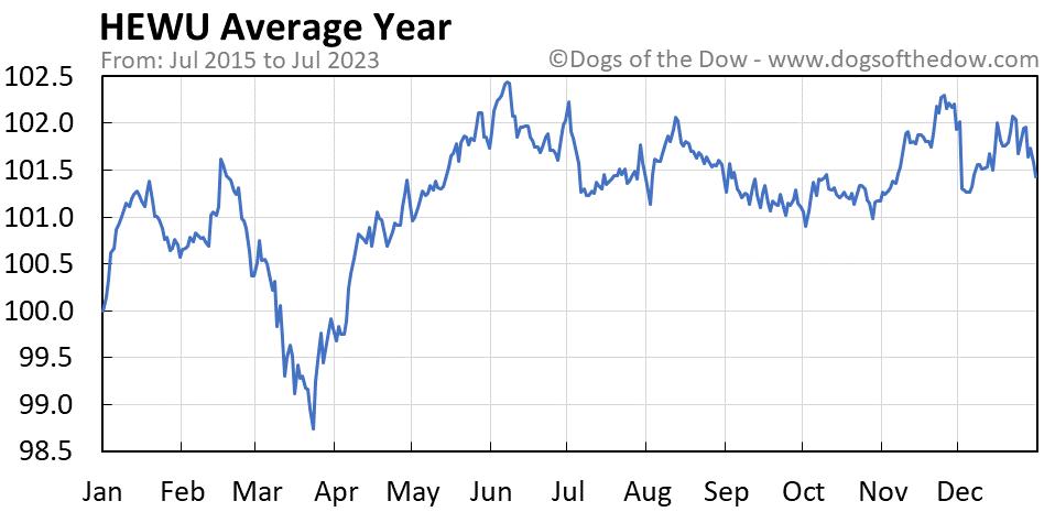 HEWU average year chart