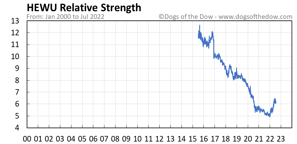 HEWU relative strength chart