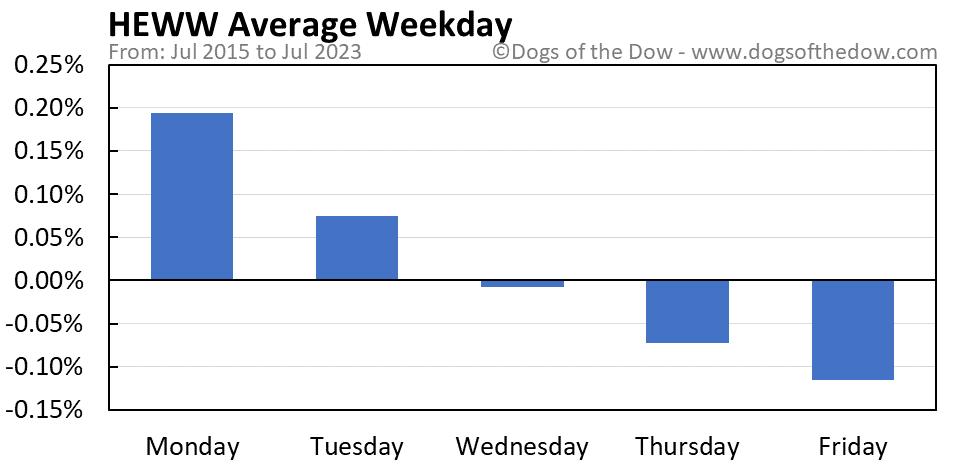 HEWW average weekday chart