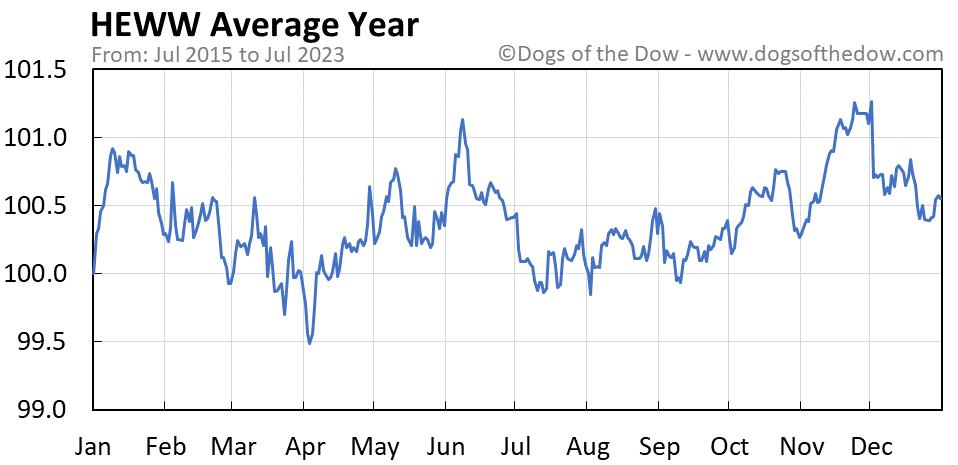 HEWW average year chart