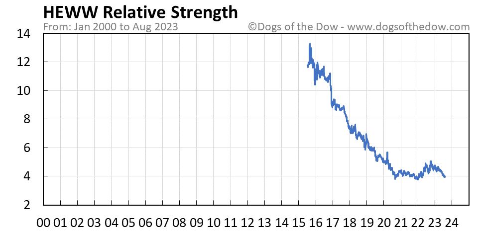 HEWW relative strength chart