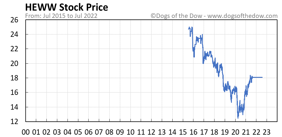 HEWW stock price chart