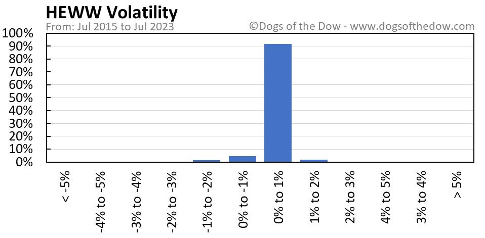 HEWW volatility chart