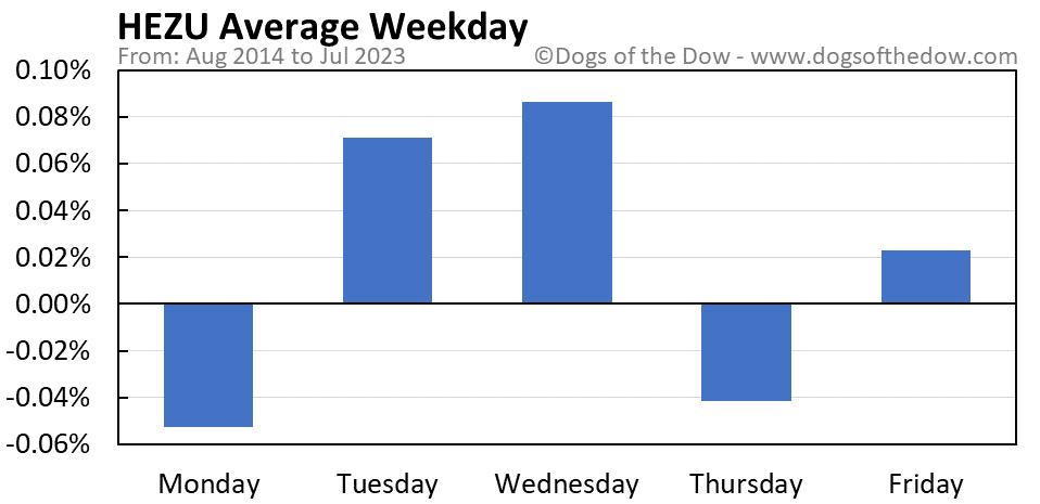 HEZU average weekday chart