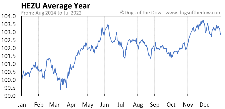 HEZU average year chart