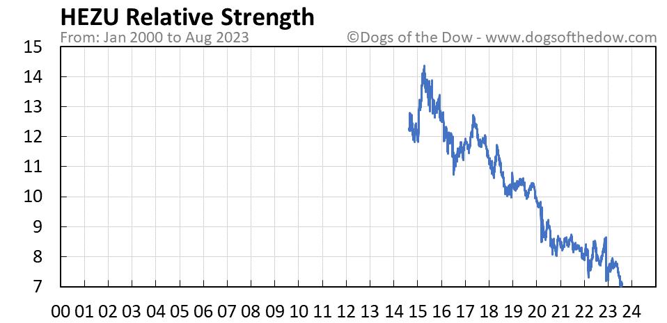 HEZU relative strength chart