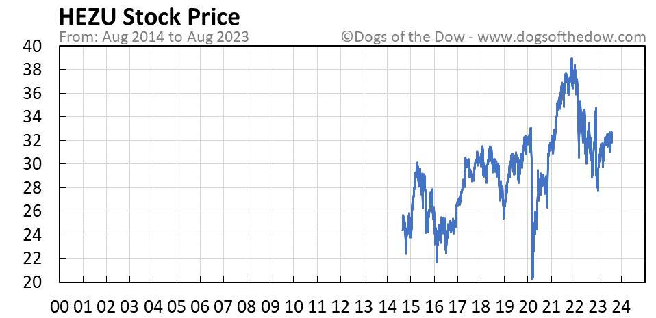 HEZU stock price chart